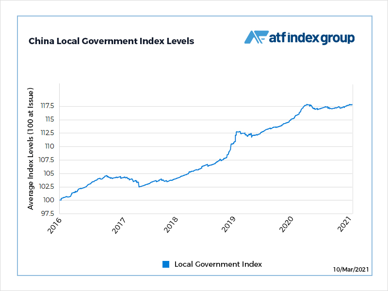 Local government issuance warning damps credit gains