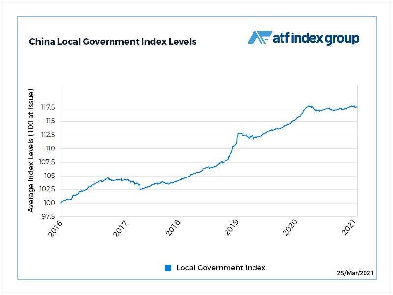 Local government bonds slump amid 'hidden debt' report