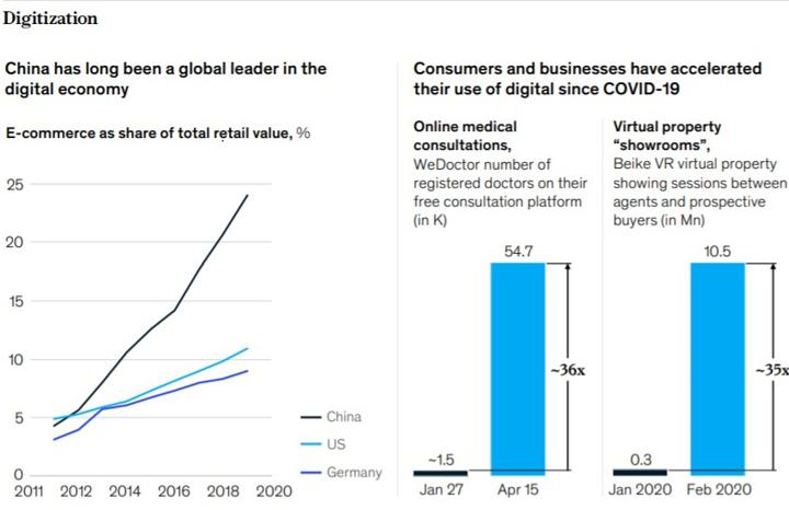 China has long been a global leader in the digital economy; Consumers and businesses have accelerated their use of digital since COVID-19. Source:McKinsey & Co