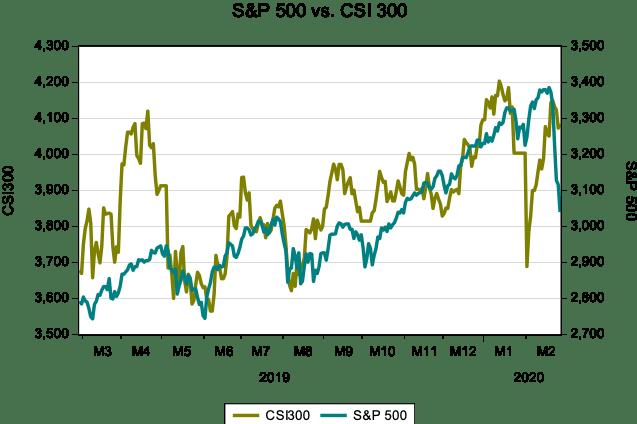 S&P500 graph