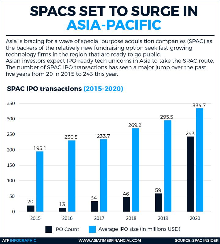 SPACs set to surge in Asia Pacific