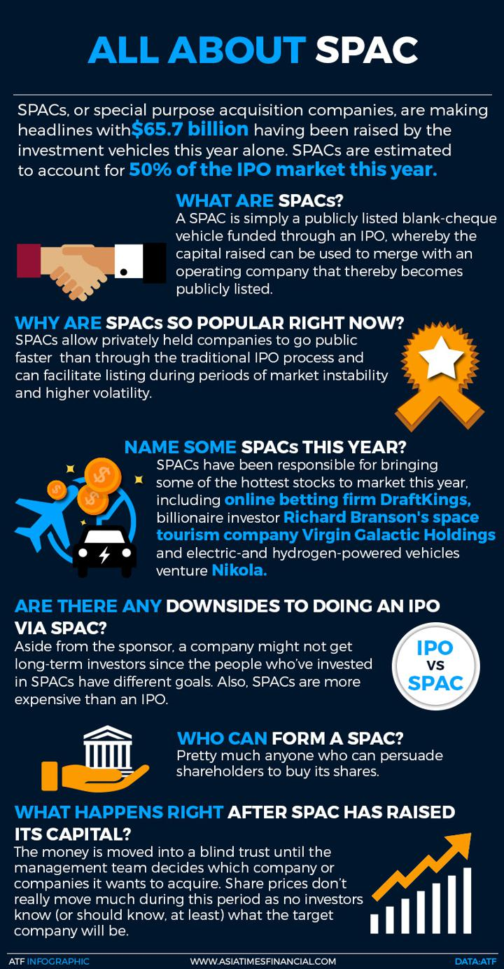 All about SPACs
