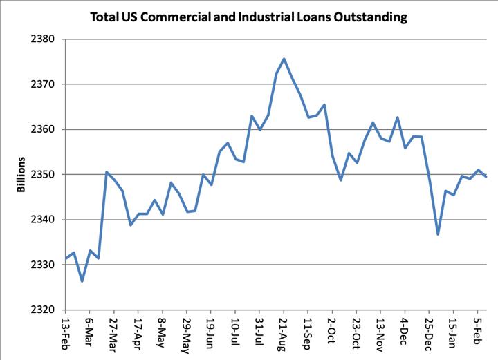US Loans graph