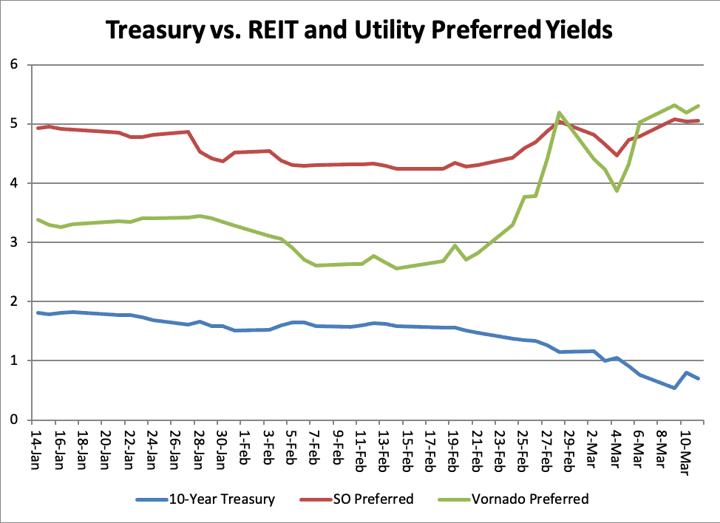 Treasury Reit