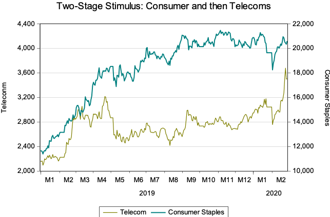 Two-stage stimulus graph