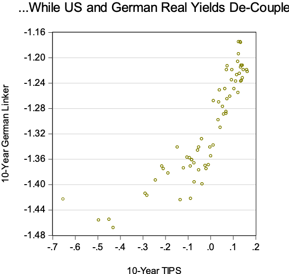 US/Bund Yields