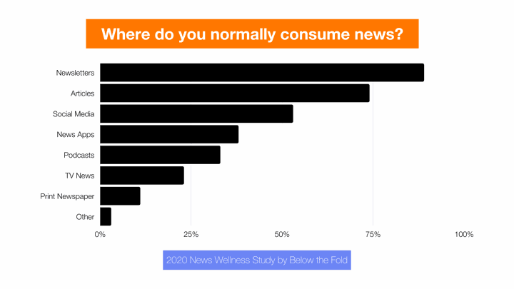 nnews-wellness-where-consume-news