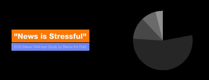 Below-the-Fold-2020-News-Wellness-News-Stressful