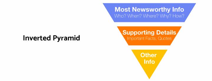 Newsroom-Glossary-Journalism-Inverted-Pyramid