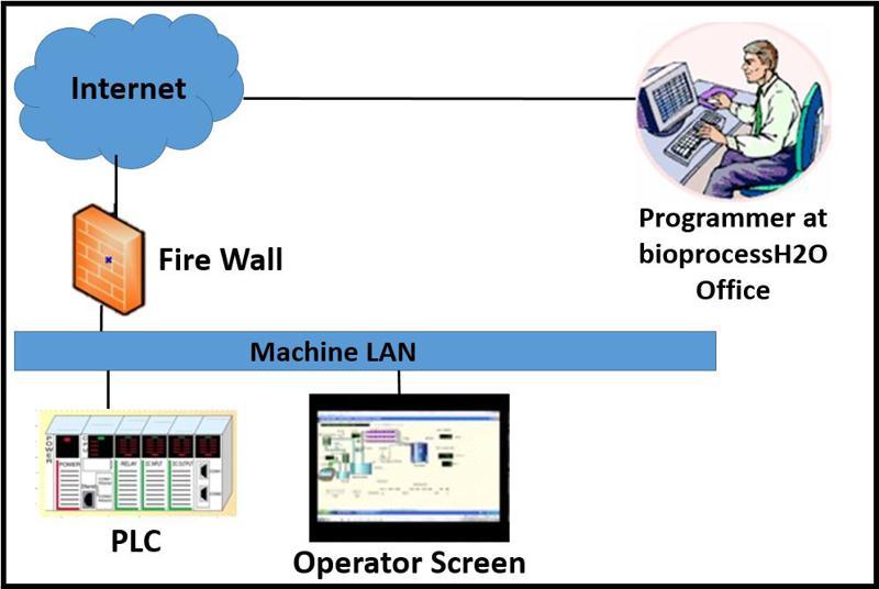 Remote Monitoring Process