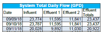 System Daily Flow