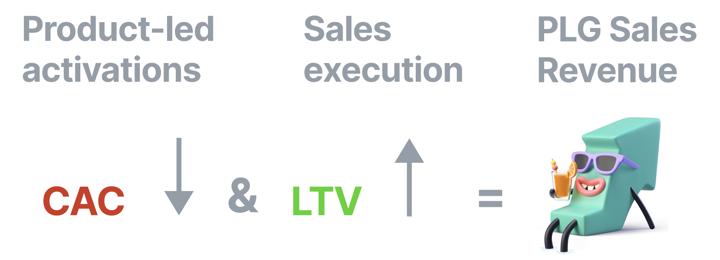 Product-led revenue formula