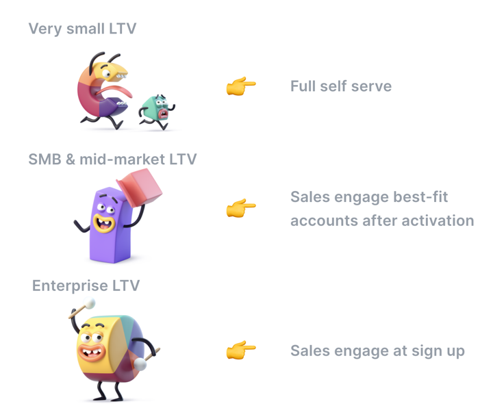 When sales engage prospects depending on LTV
