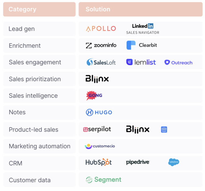 Best tools for product-led sales