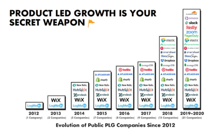 PLG companies