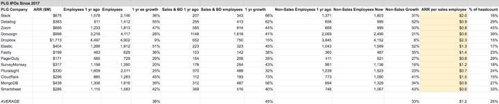Sales in plg