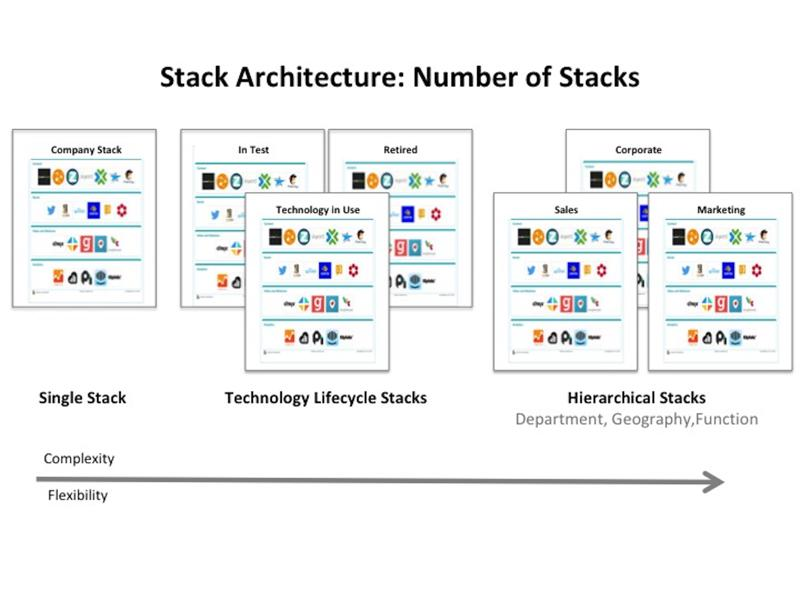Chapter 4 Stack Architecture