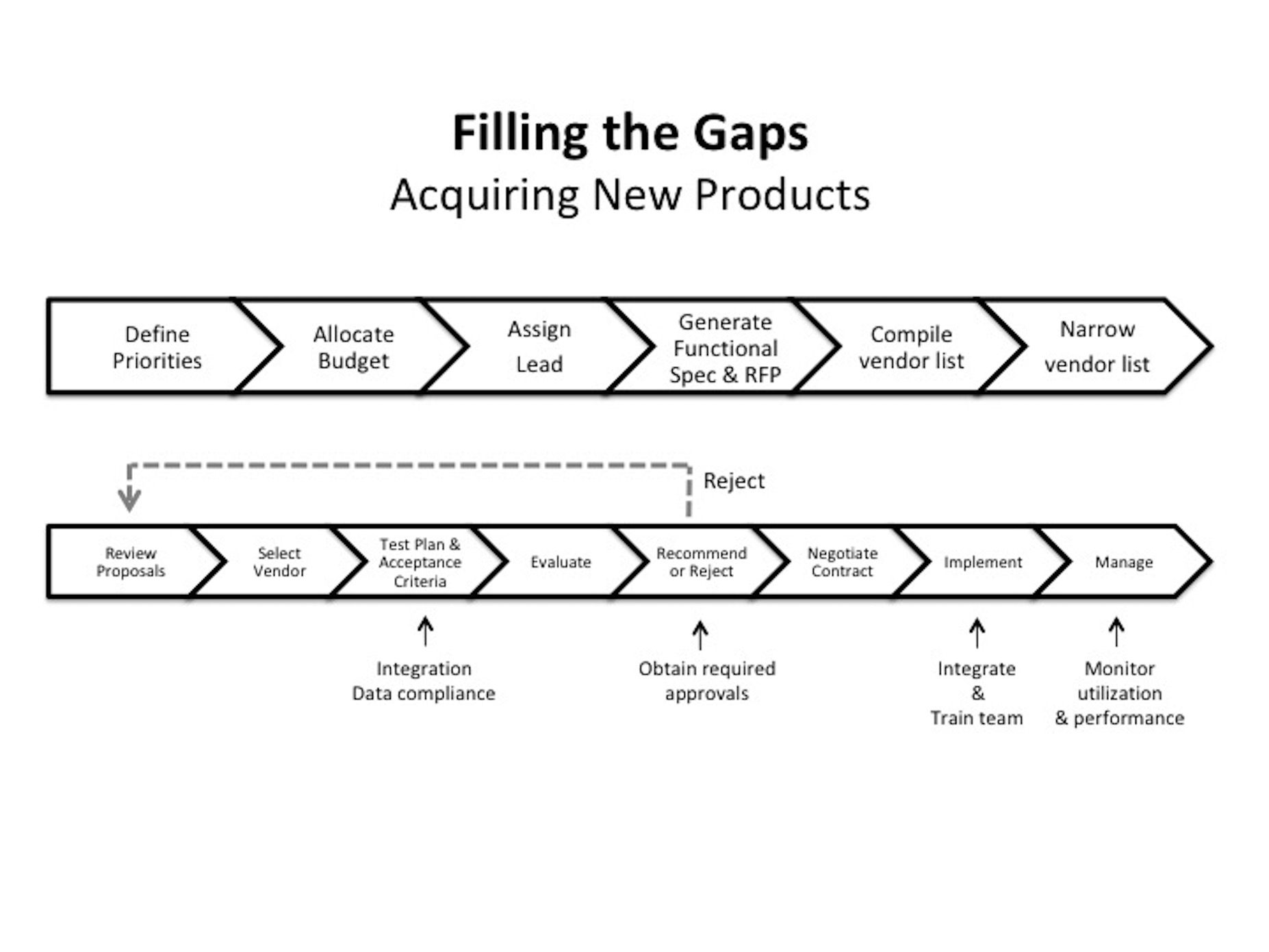 Filling the Gaps
