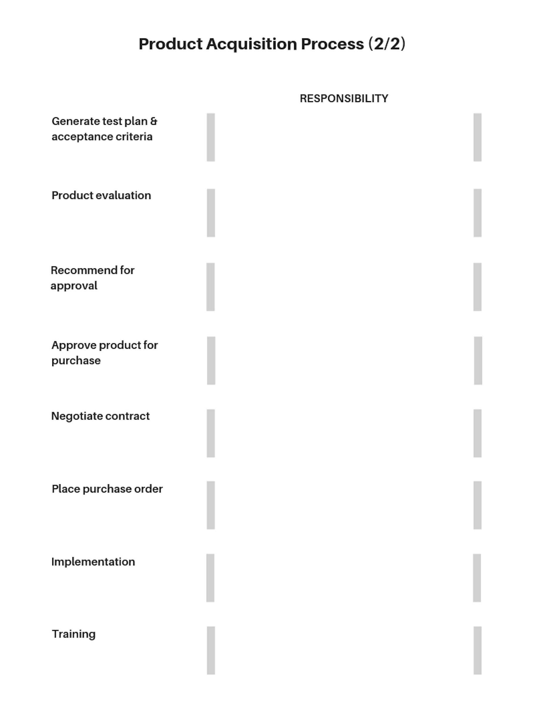 Product Acquisition Process