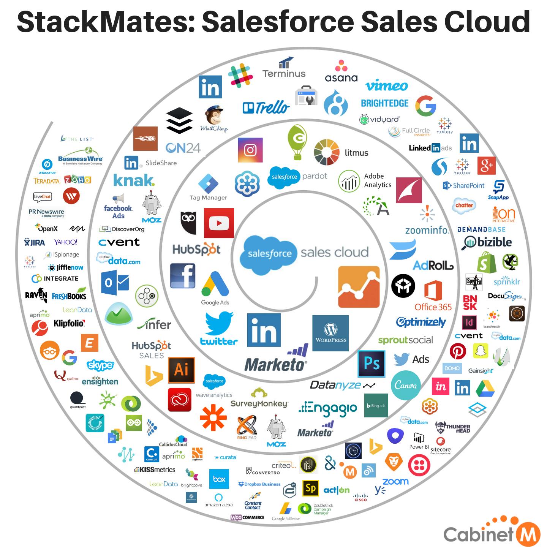 StackMates Salesforce Sales Cloud