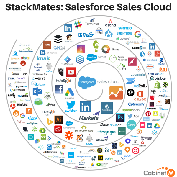 StackMates Salesforce Sales Cloud