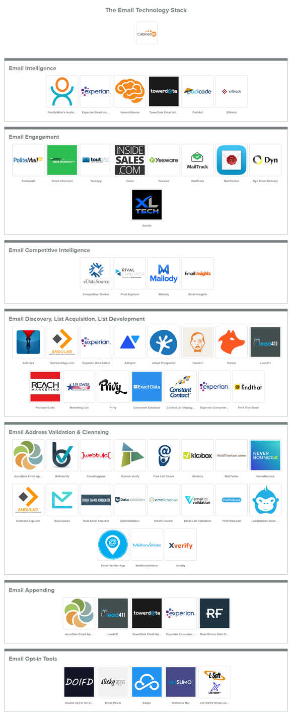 Email Interactive Technology Stack