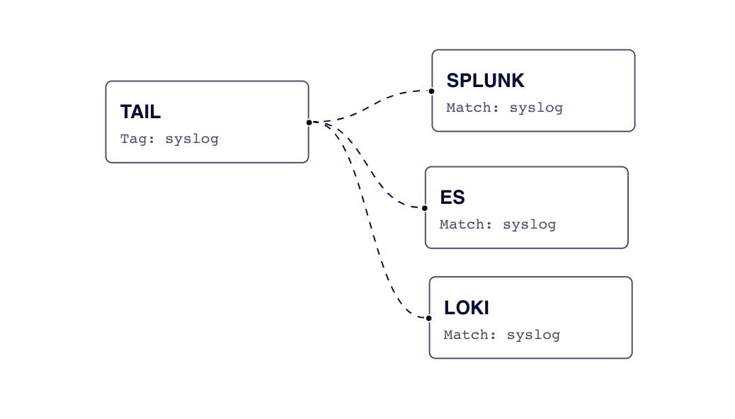 Send data toSplunk, Elasticsearch, and Grafana Loki