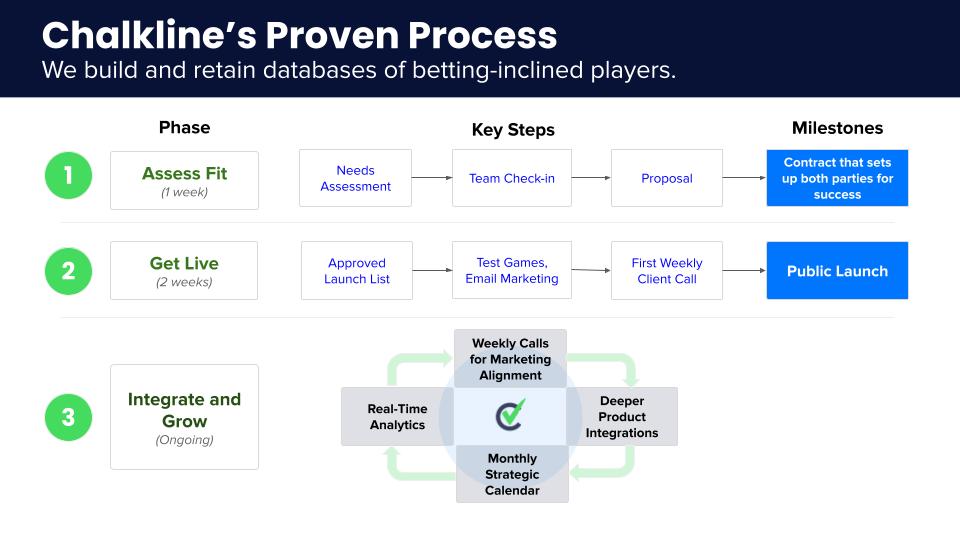 Chalkline's Proven Process