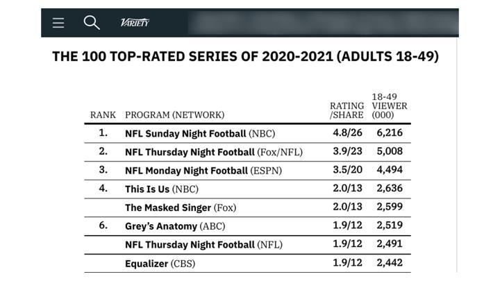 Chalkline webinar NFL TV ratings