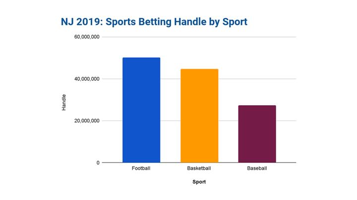 Chalkline webinar New Jersey sports betting handle football