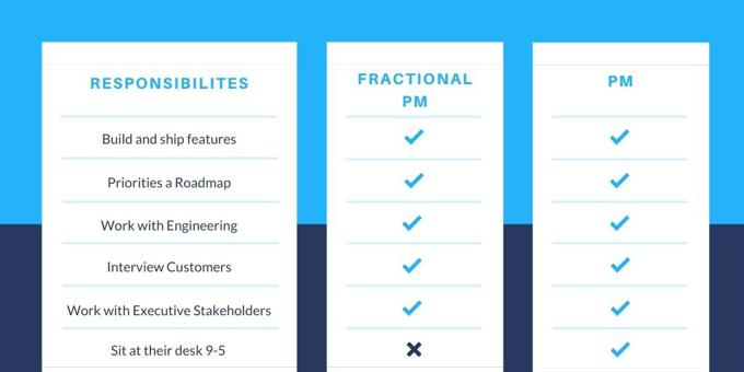 What is a fractional product manager?