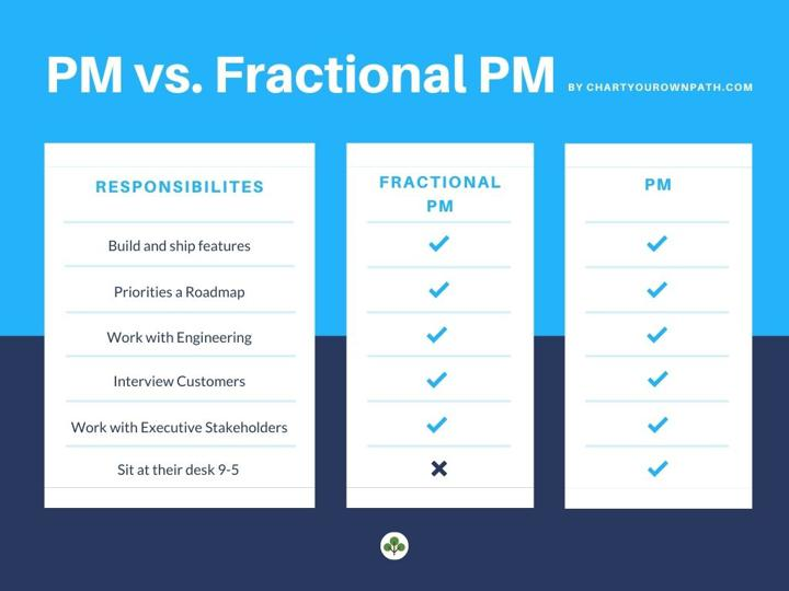 PM vs. Fractional PM Comparison Chart