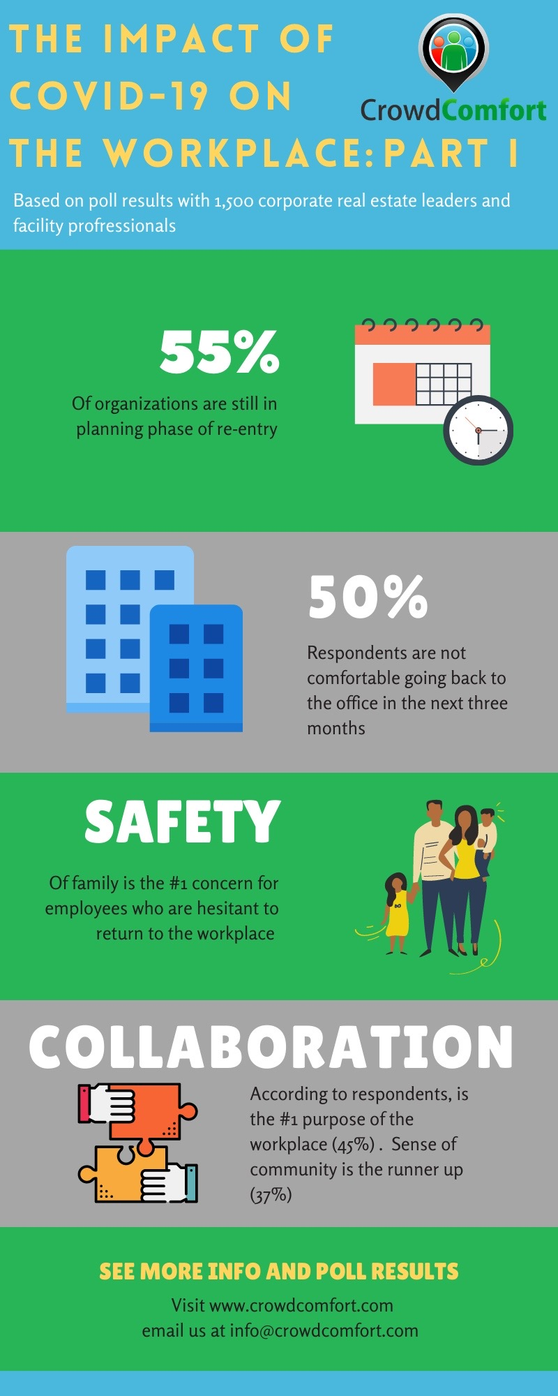 Infographic – Covid-19 impact on the workplace