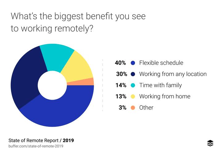 biggest benefit to remote work stat