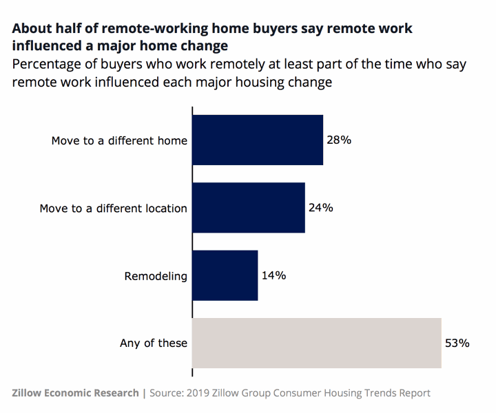 how remote work impacts home changes