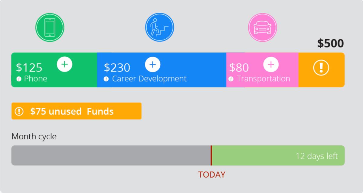 Compt budget screenshot