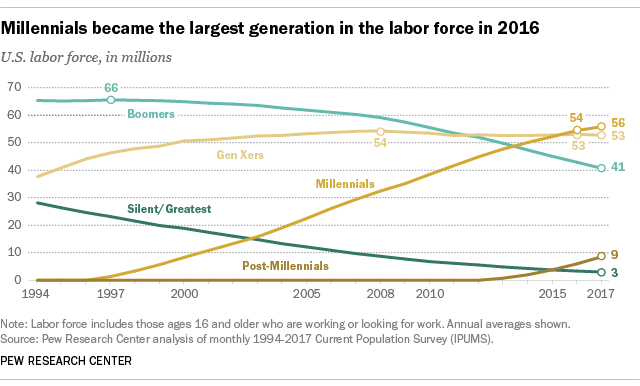 millennials_labor_force