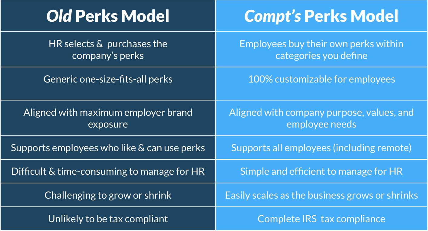 Old Perks Model vs New Compt Perks Model