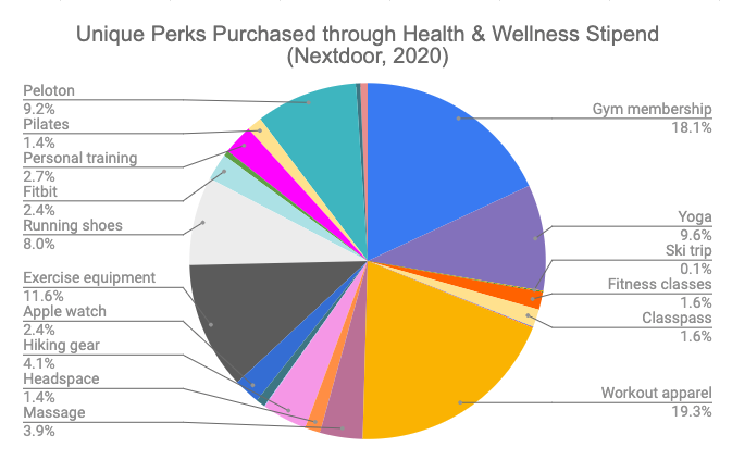 health and wellness stipends employee burnout
