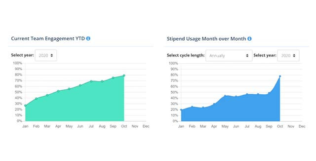 perk usage chart