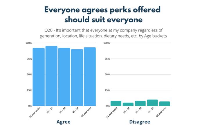 perks suit everyones needs statistics
