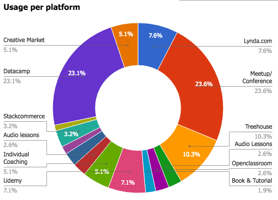 Usage per platform for Continuous learning perk