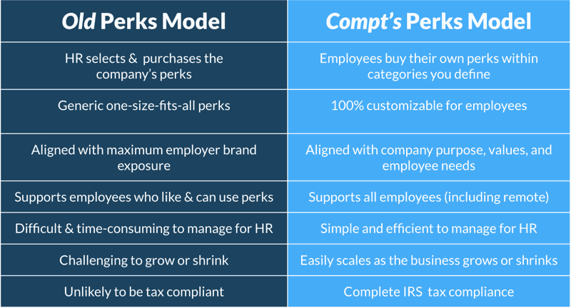 old vs new way to offer employee perks