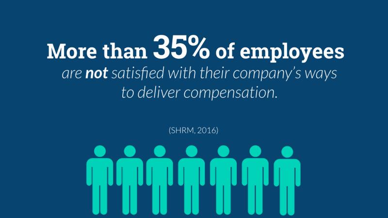 employee compensation dissatisfaction perks statistics