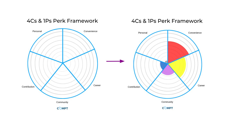 perk_framework_4csand1p