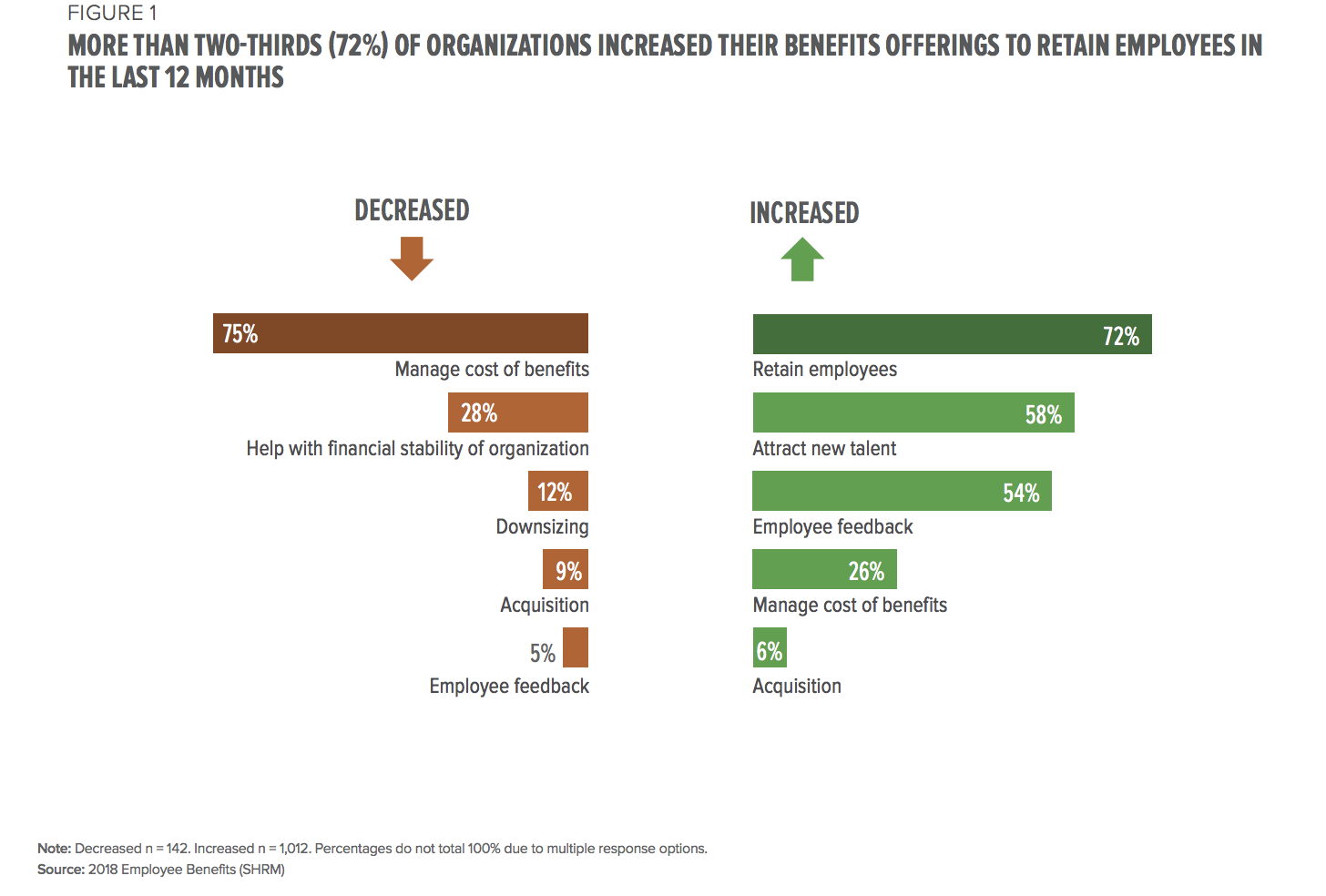 Organizations increase benefits in last 12 months