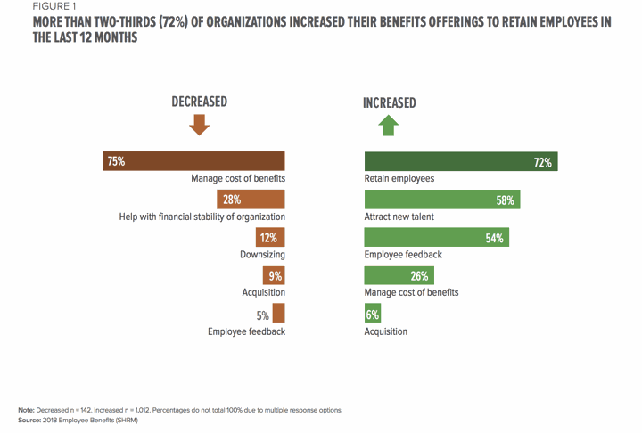 Benefit Offerings to Retain Talent Graph