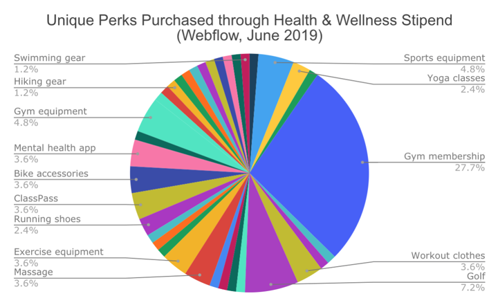 health and wellness perk stipend