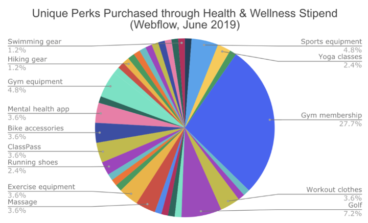 Webflow's Health & Wellness Stipend
