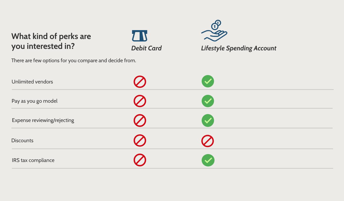 zestful debit cards vs compt